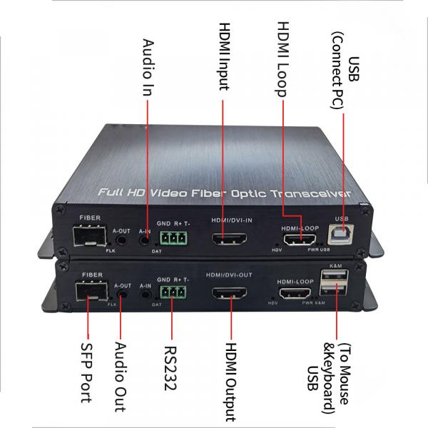 Conv HDMI-Fibre (2)